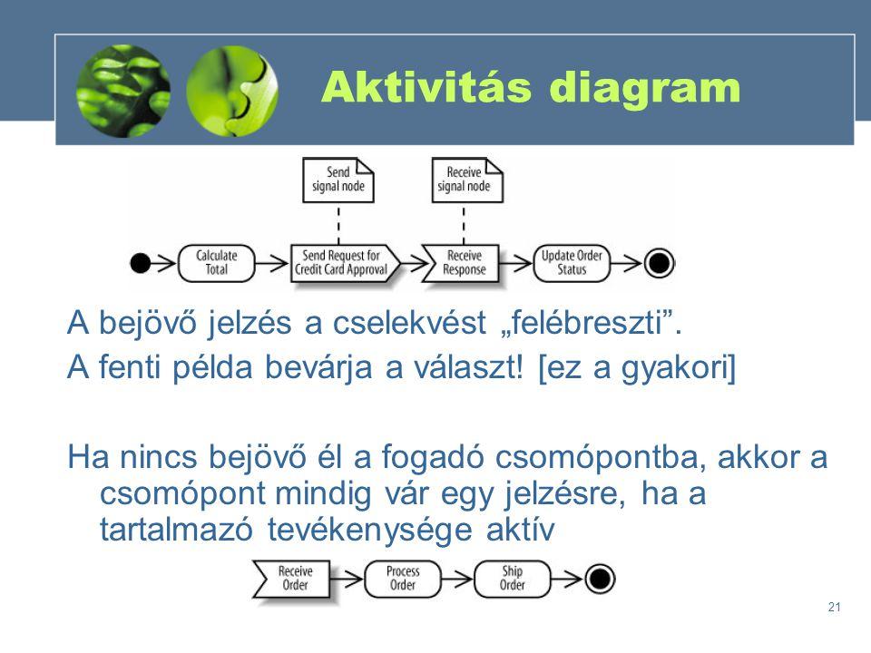 """Aktivitás diagram A bejövő jelzés a cselekvést """"felébreszti ."""