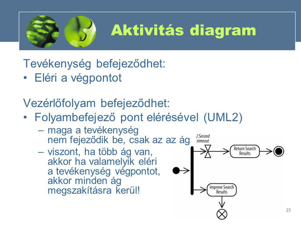 Aktivitás diagram Tevékenység befejeződhet: Eléri a végpontot