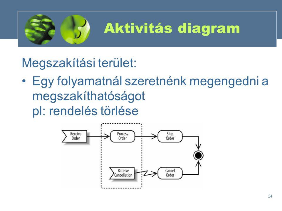 Aktivitás diagram Megszakítási terület: