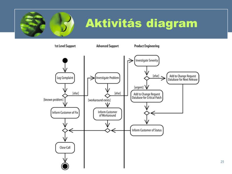 Aktivitás diagram