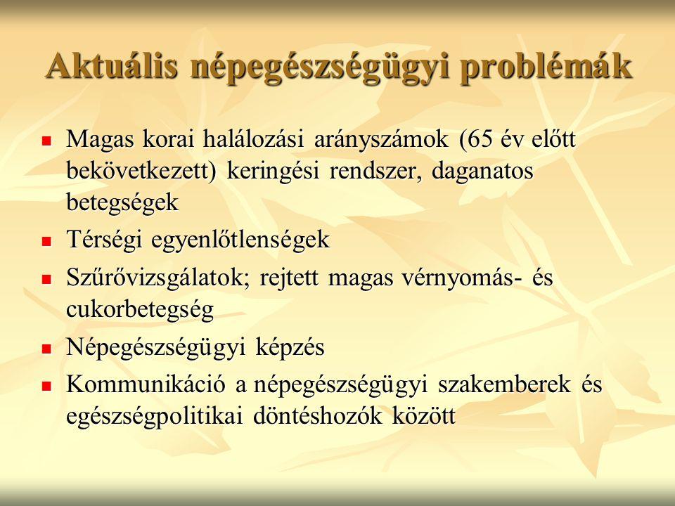 Aktuális népegészségügyi problémák