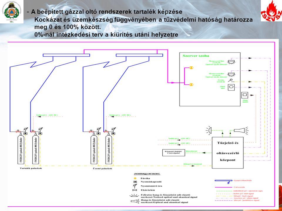 - A beépített gázzal oltó rendszerek tartalék képzése