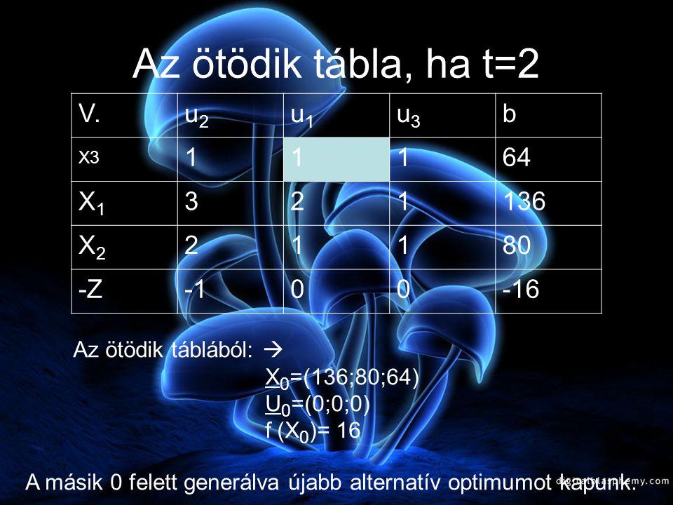 Az ötödik tábla, ha t=2 V. u2 u1 u3 b X3 1 64 X1 3 2 136 X2 80 -Z -1