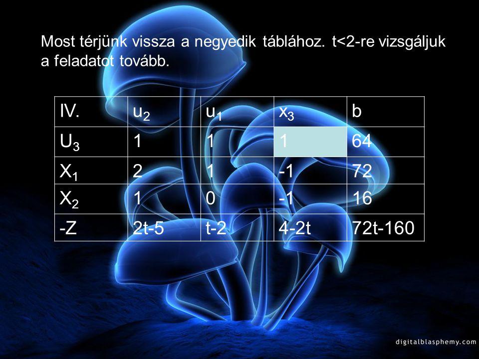 IV. u2 u1 x3 b U3 1 64 X1 2 -1 72 X2 16 -Z 2t-5 t-2 4-2t 72t-160