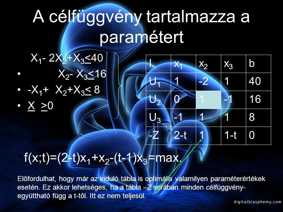 A célfüggvény tartalmazza a paramétert
