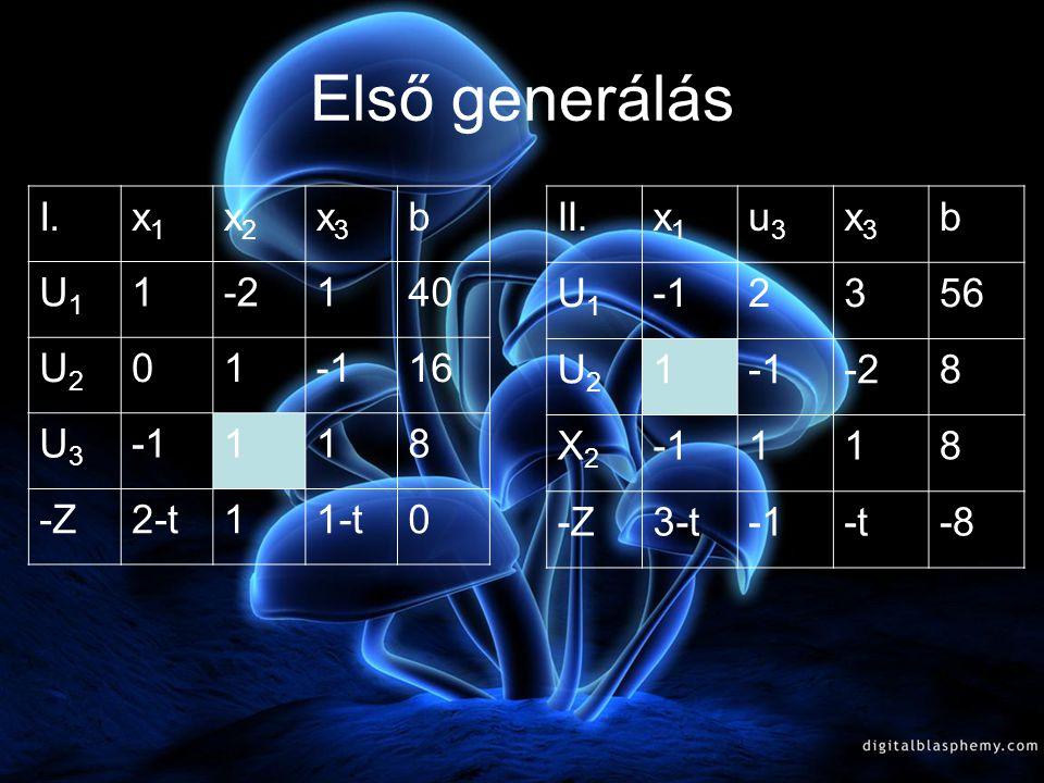 Első generálás I. x1 x2 x3 b U1 1 -2 40 U2 -1 16 U3 8 -Z 2-t 1-t II.