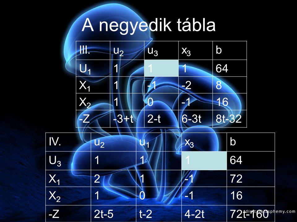 A negyedik tábla III. u2 u3 x3 b U1 1 64 X1 -1 -2 8 X2 16 -Z -3+t 2-t