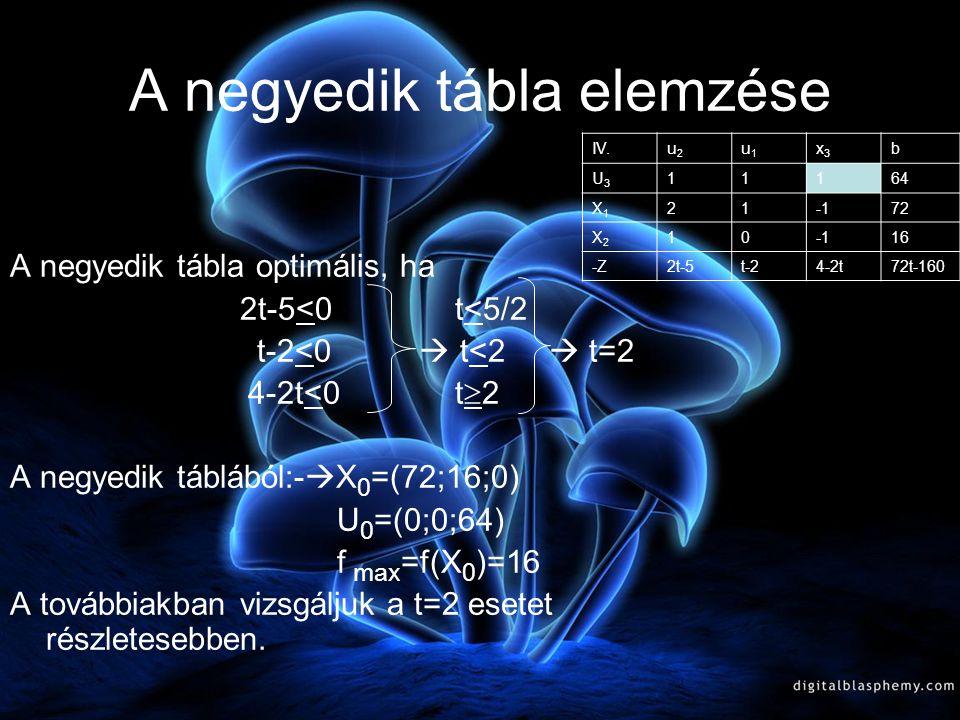 A negyedik tábla elemzése