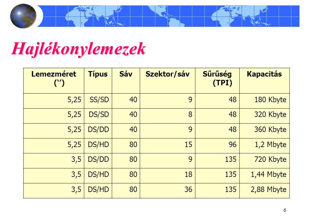 Hajlékonylemezek Lemezméret ('') Típus Sáv Szektor/sáv Sűrűség (TPI)