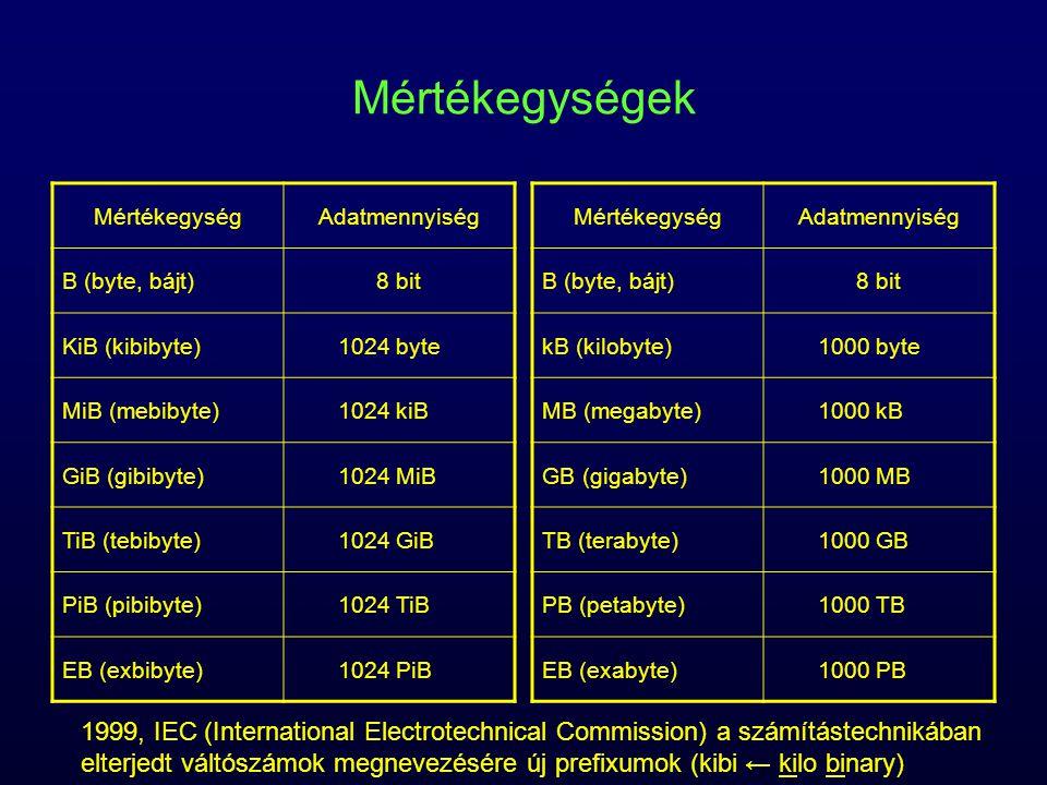 Mértékegységek Mértékegység. Adatmennyiség. B (byte, bájt) 8 bit. KiB (kibibyte) 1024 byte. MiB (mebibyte)
