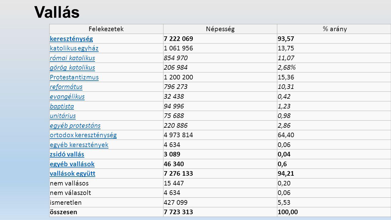 Vallás Felekezetek Népesség % arány kereszténység 7 222 069 93,57