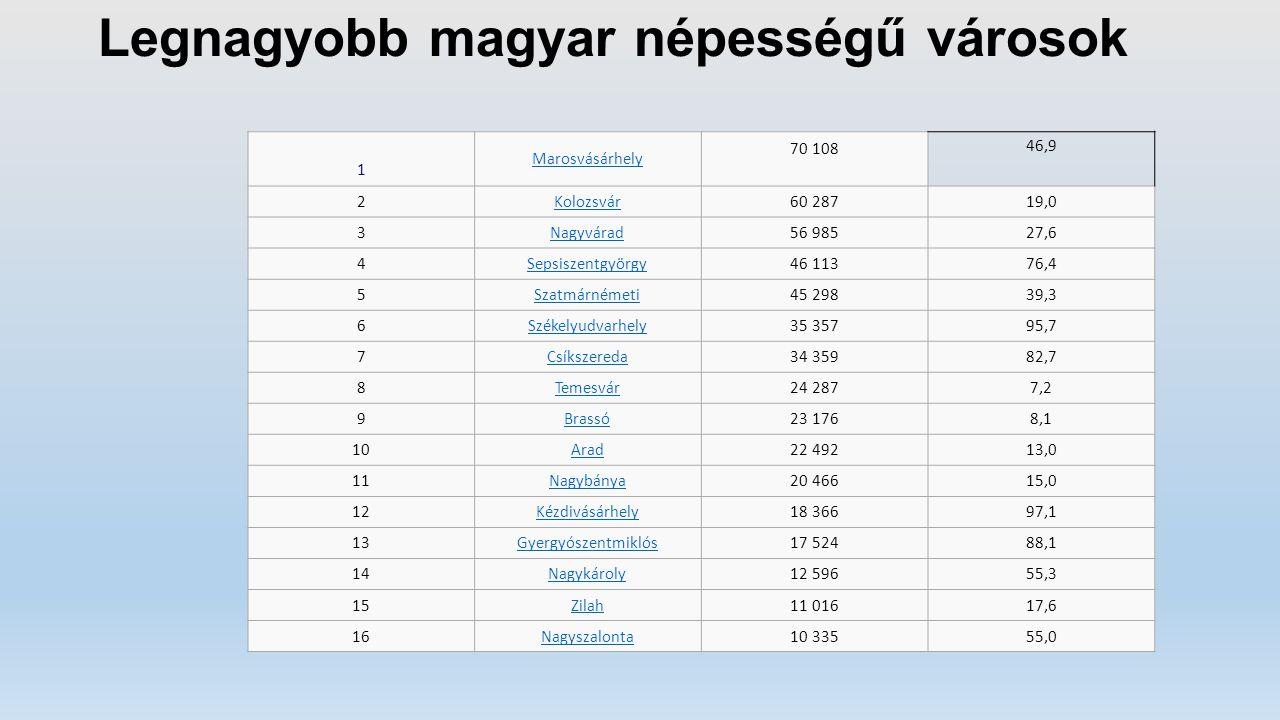 Legnagyobb magyar népességű városok