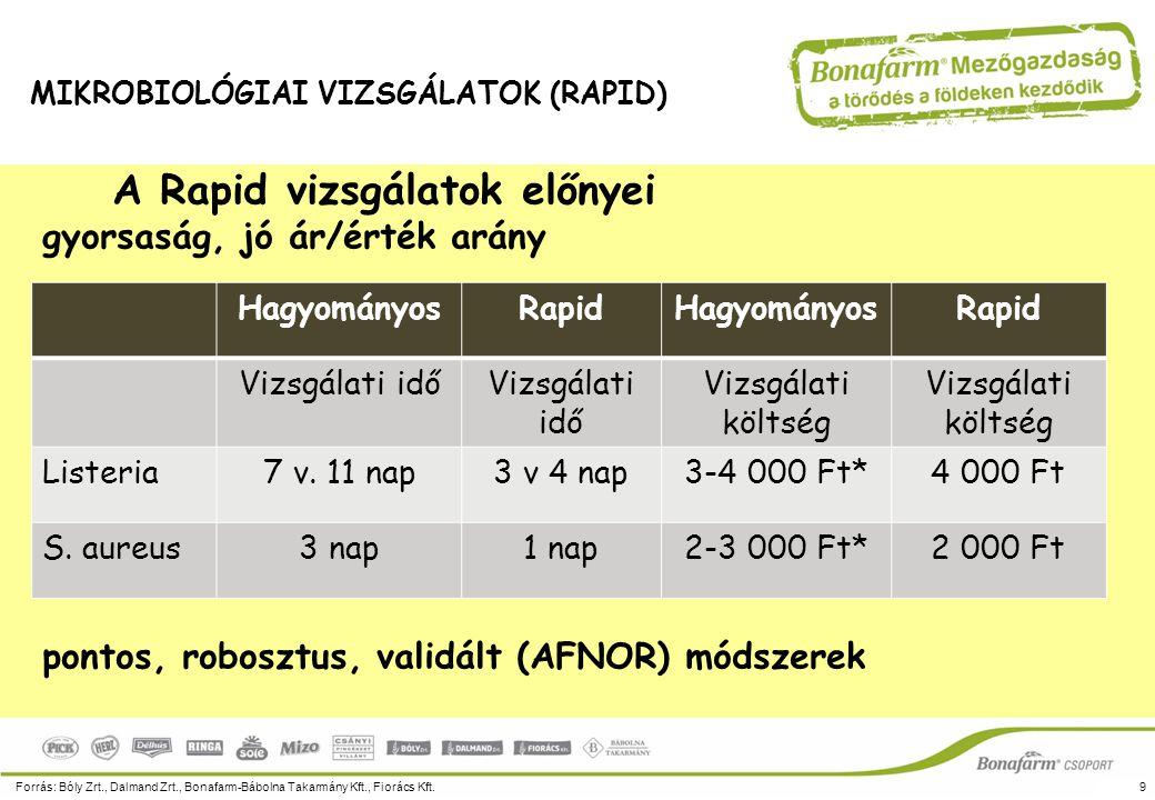 Mikrobiológiai vizsgálatok (2014: a következő lépések)