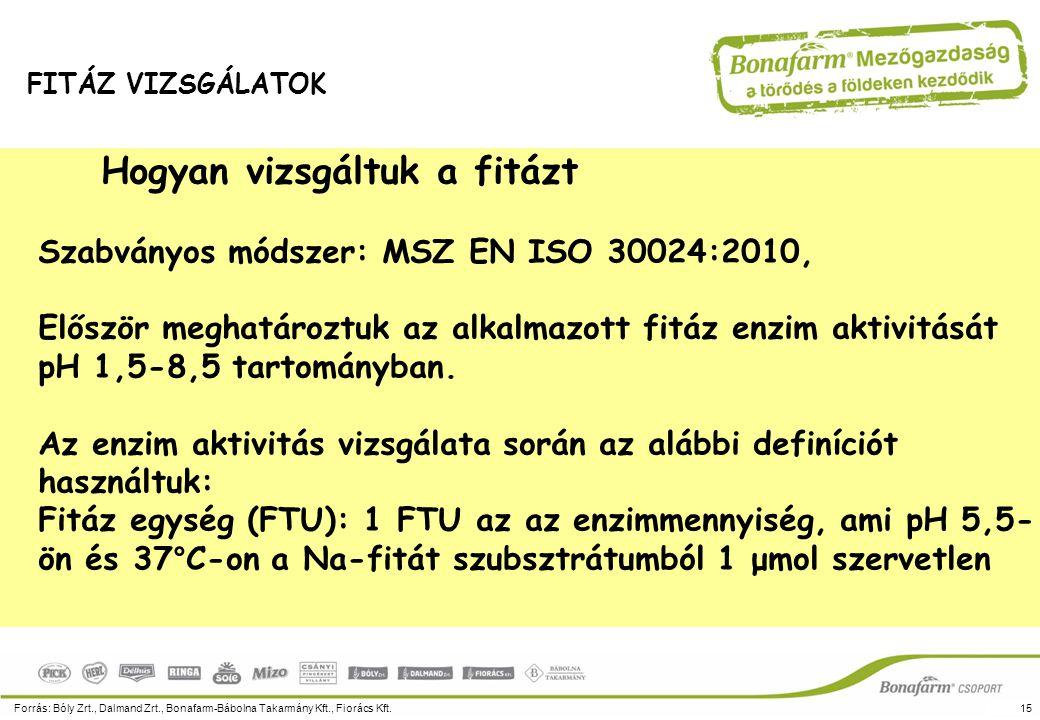 A fitáz aktivitásának pH-függése