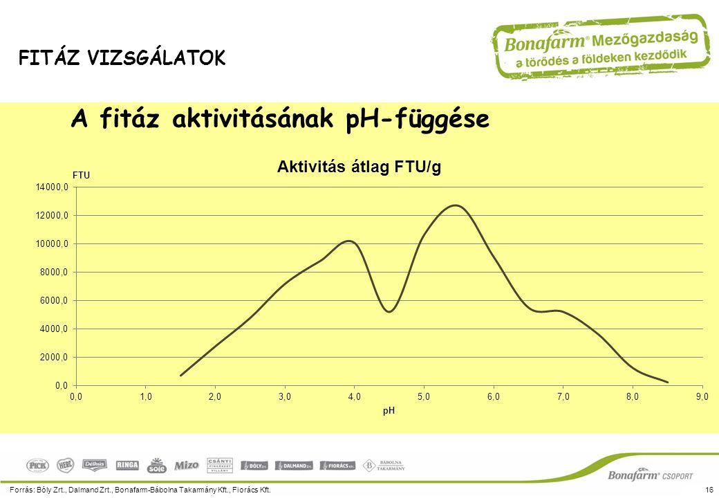 A fitáz aktivitásának pH-függése (irodalmi adat)
