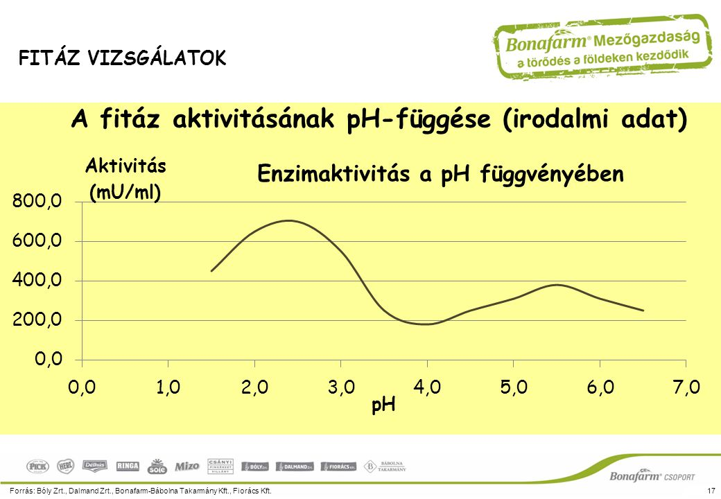 A fitáz enzim hatása kukoricában