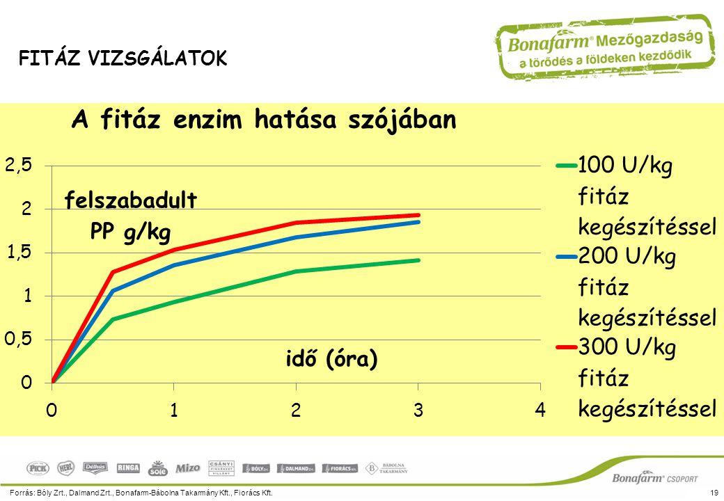 A fitáz enzim által felszabadított foszfor mennyisége és részaránya