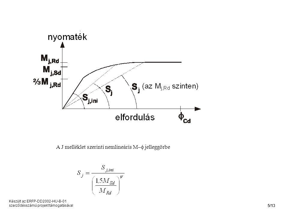 A J melléklet szerinti nemlineáris M– jelleggörbe