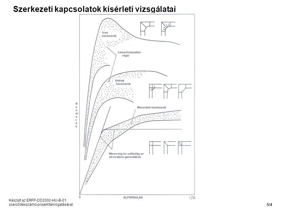 Szerkezeti kapcsolatok kísérleti vizsgálatai