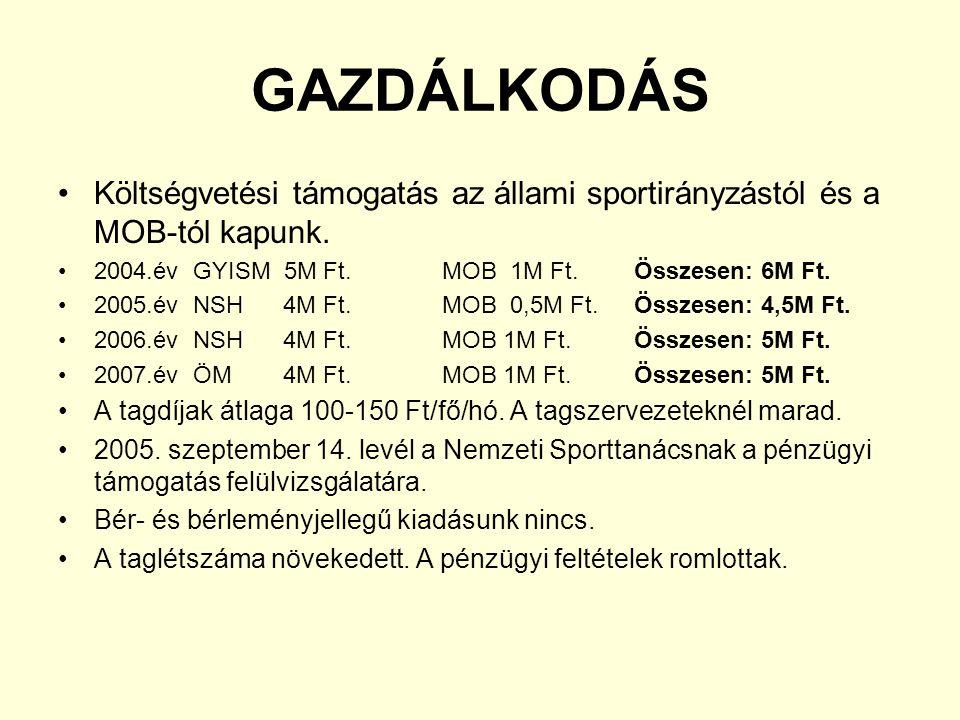 GAZDÁLKODÁS Költségvetési támogatás az állami sportirányzástól és a MOB-tól kapunk. 2004.év GYISM 5M Ft. MOB 1M Ft. Összesen: 6M Ft.