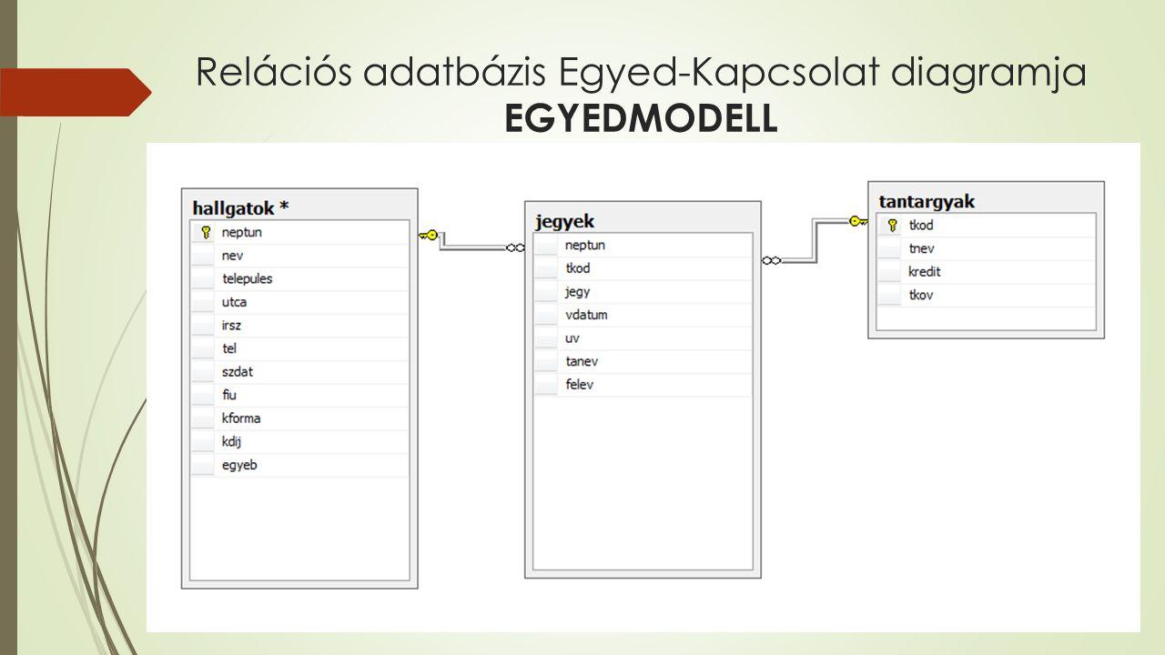 Relációs adatbázis Egyed-Kapcsolat diagramja EGYEDMODELL