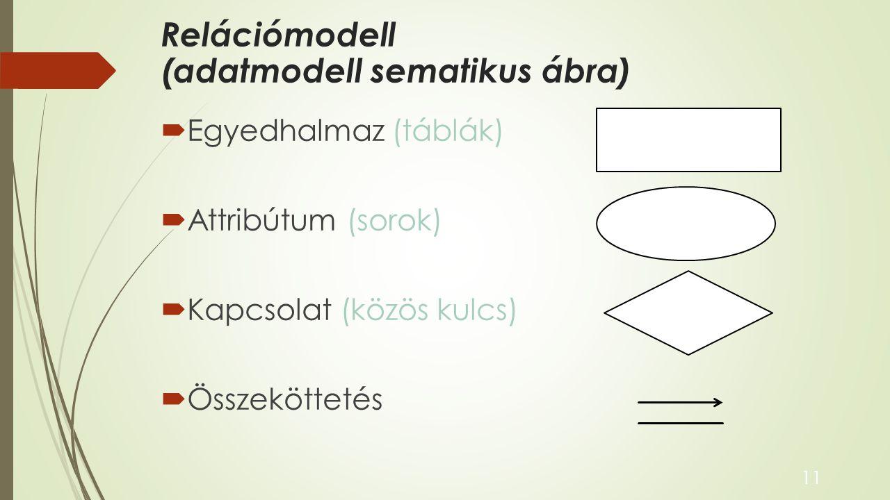 Relációmodell (adatmodell sematikus ábra)