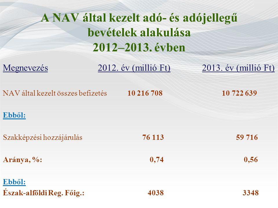 A NAV által kezelt adó- és adójellegű bevételek alakulása 2012–2013