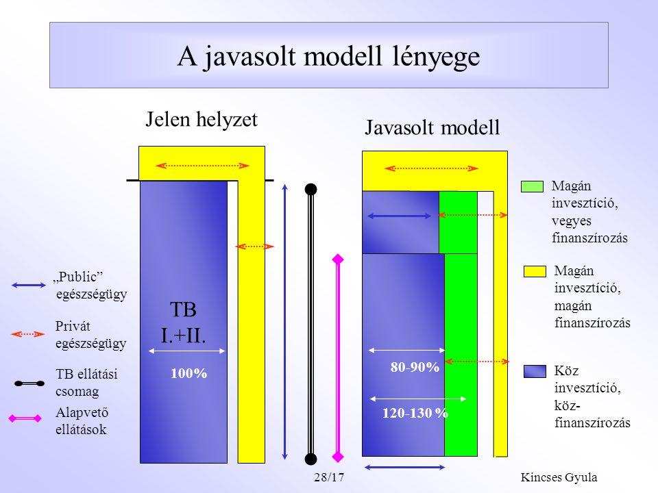 A javasolt modell lényege