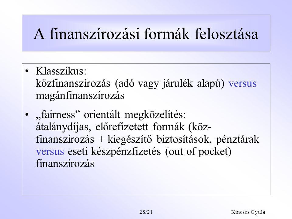 A finanszírozási formák felosztása