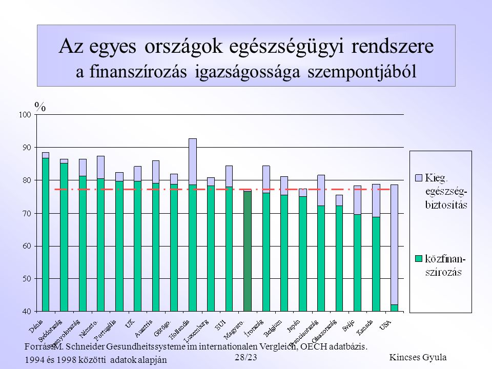 Az egyes országok egészségügyi rendszere a finanszírozás igazságossága szempontjából