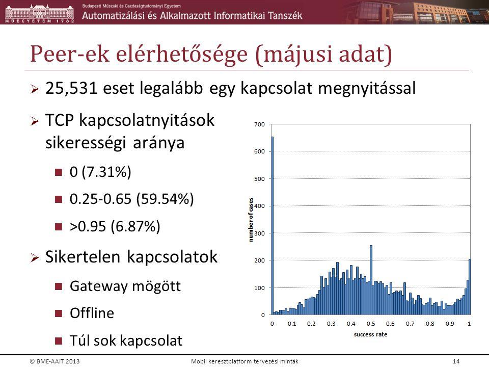 Peer-ek elérhetősége (májusi adat)