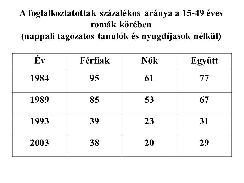 A foglalkoztatottak százalékos aránya a 15-49 éves romák körében