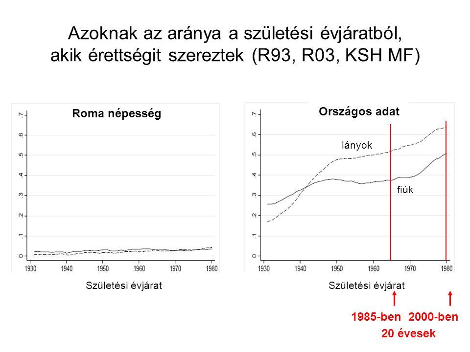 Azoknak az aránya a születési évjáratból, akik érettségit szereztek (R93, R03, KSH MF)