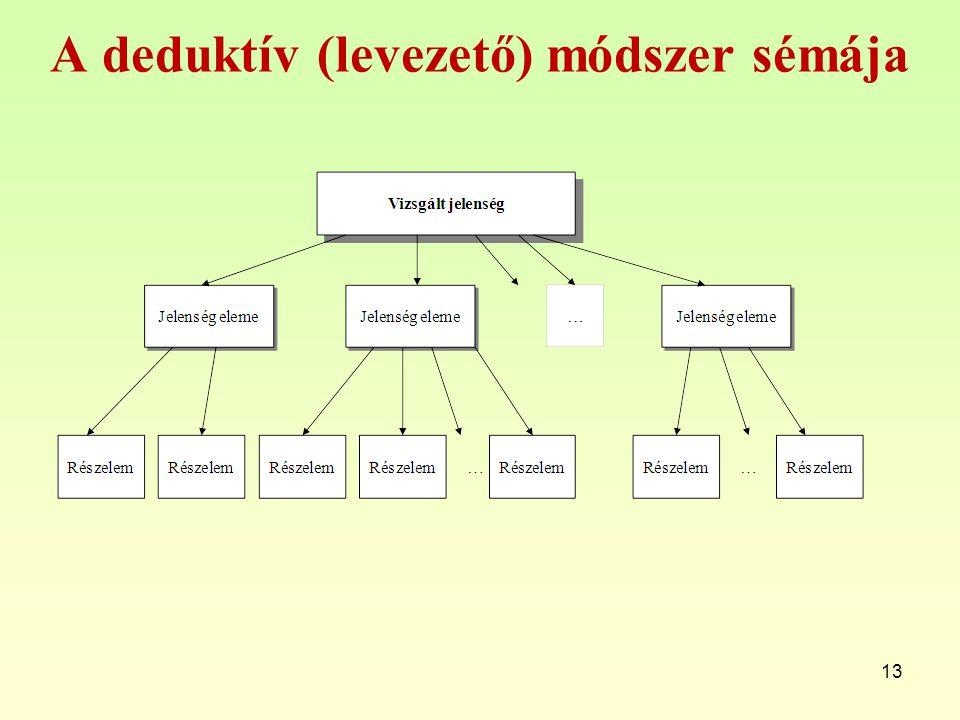 A deduktív (levezető) módszer sémája