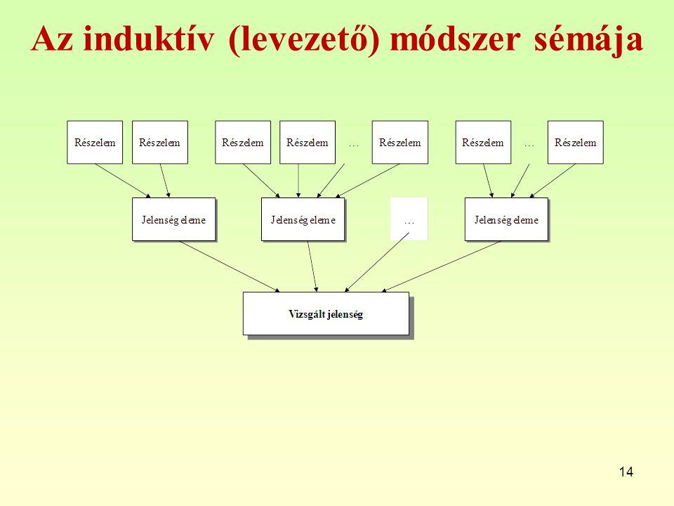 Az induktív (levezető) módszer sémája