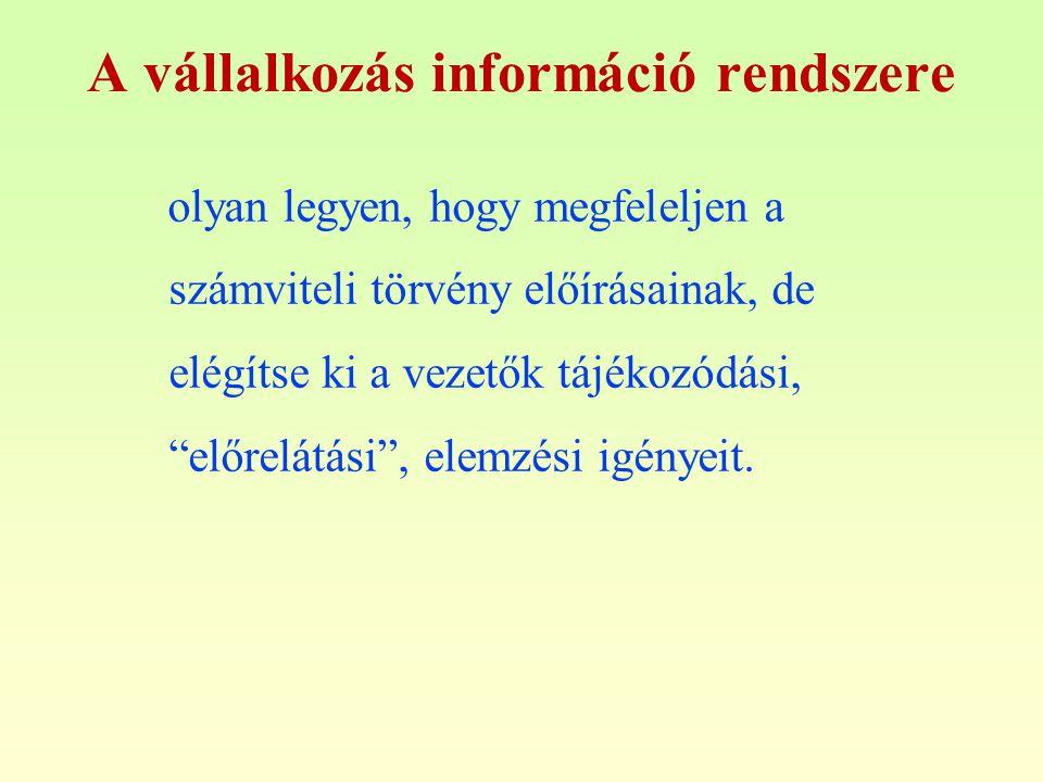 A vállalkozás információ rendszere