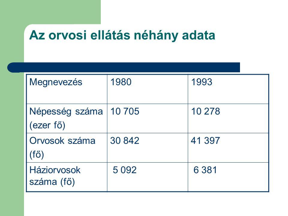 Az orvosi ellátás néhány adata