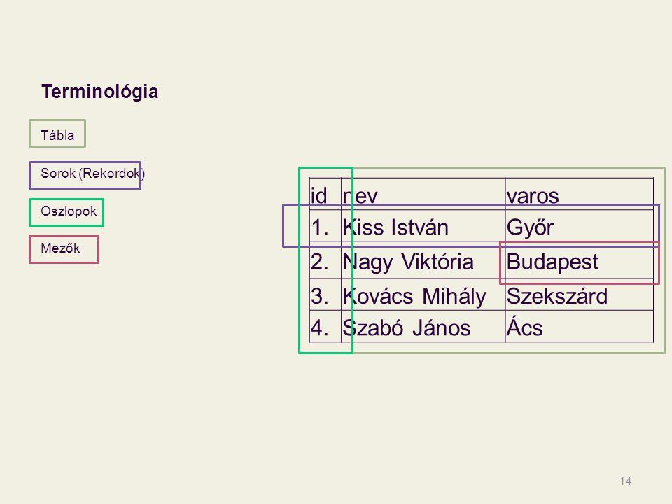 id nev varos 1. Kiss István Győr 2. Nagy Viktória Budapest 3.