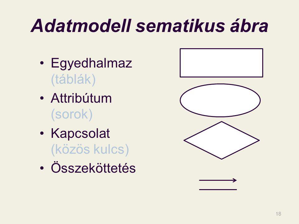Adatmodell sematikus ábra