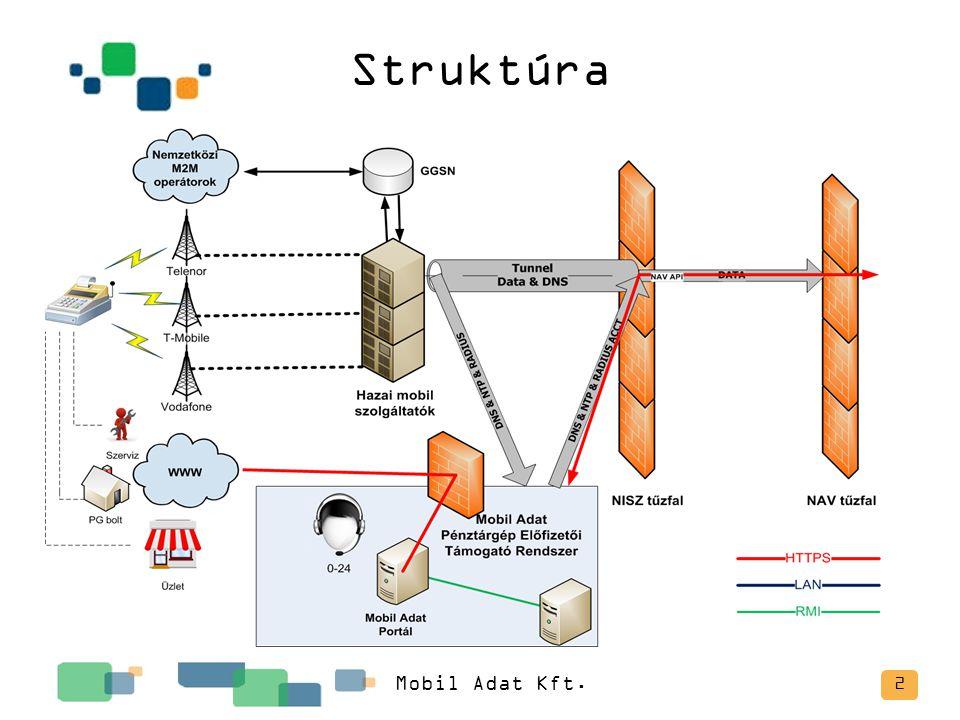 Struktúra Mobil Adat Kft.