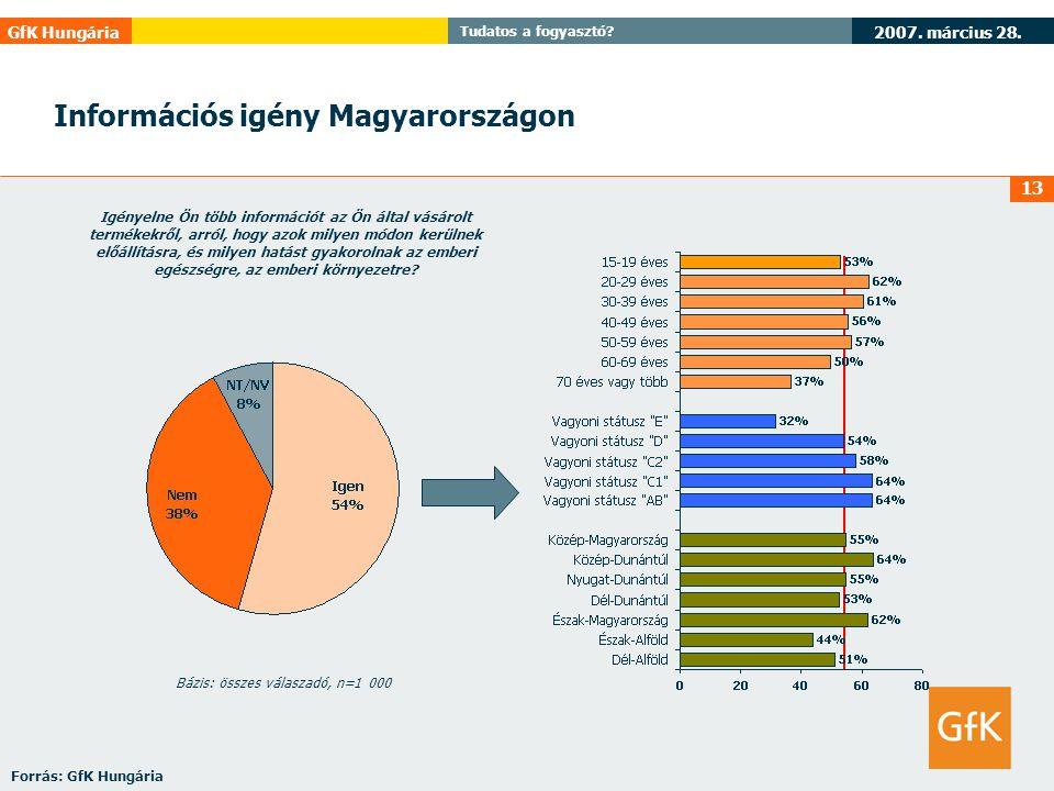 Információs igény Magyarországon