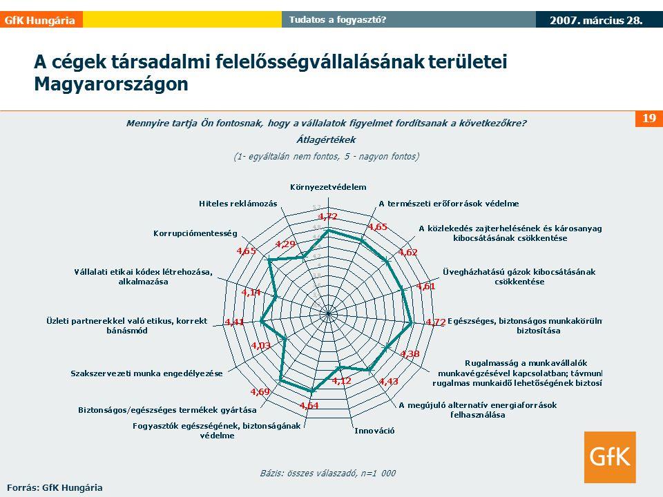 A cégek társadalmi felelősségvállalásának területei Magyarországon
