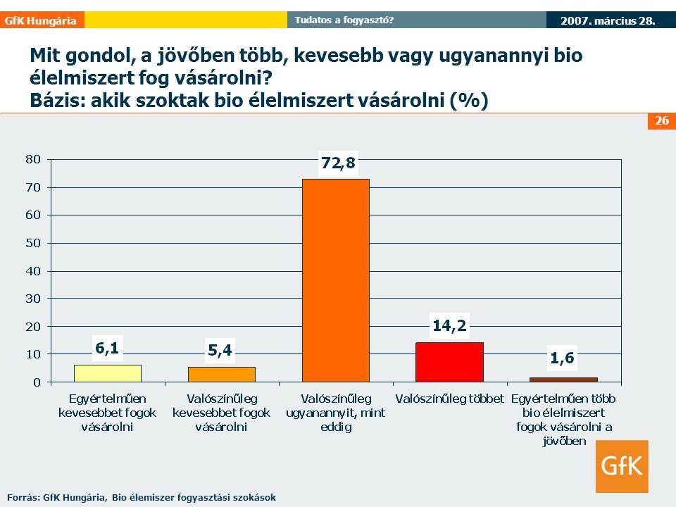 Bázis: akik szoktak bio élelmiszert vásárolni (%)