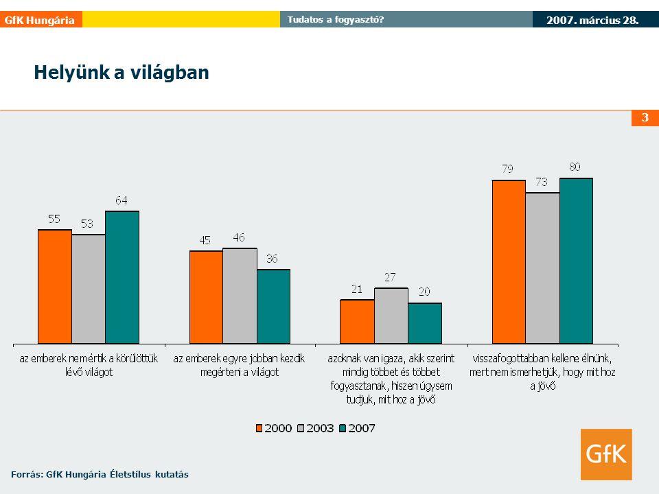 Helyünk a világban Forrás: GfK Hungária Életstílus kutatás