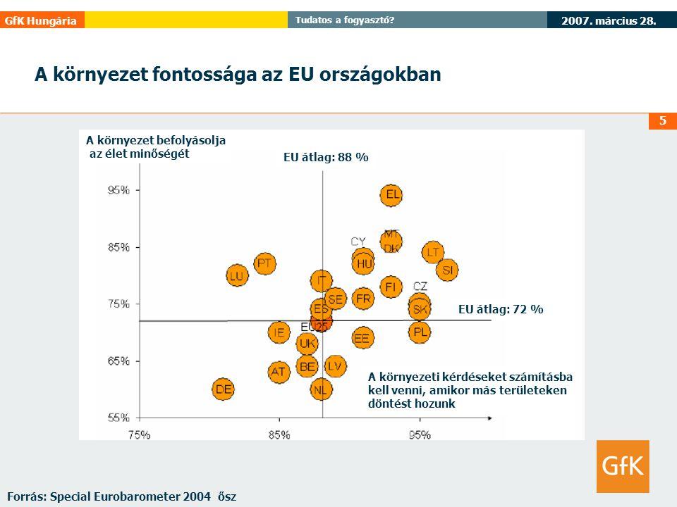 A környezet fontossága az EU országokban
