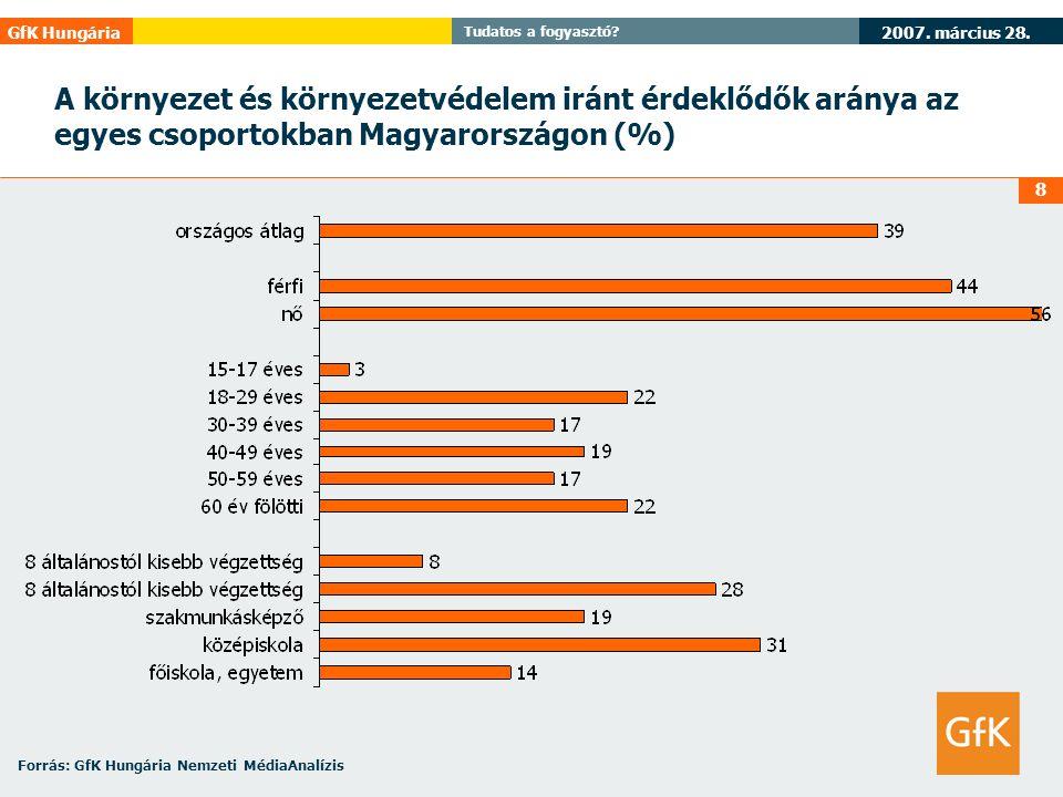 A környezet és környezetvédelem iránt érdeklődők aránya az egyes csoportokban Magyarországon (%)
