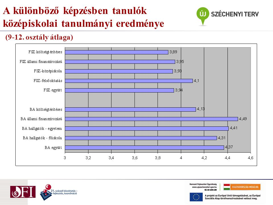 A különböző képzésben tanulók középiskolai tanulmányi eredménye (9-12