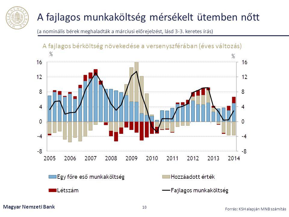 A fajlagos bérköltség növekedése a versenyszférában (éves változás)