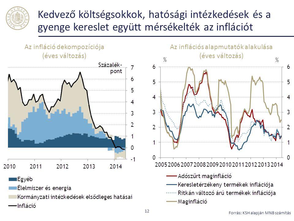Kedvező költségsokkok, hatósági intézkedések és a gyenge kereslet együtt mérsékelték az inflációt