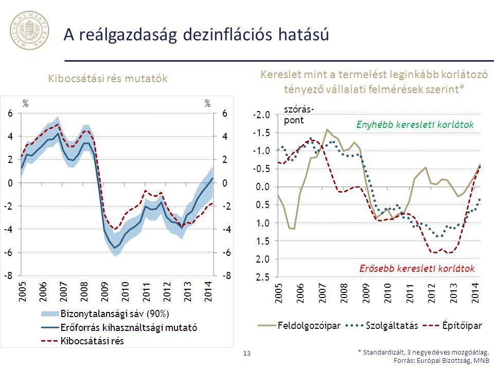 A reálgazdaság dezinflációs hatású